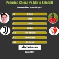Federico Chiesa vs Mario Balotelli h2h player stats