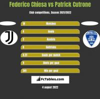 Federico Chiesa vs Patrick Cutrone h2h player stats