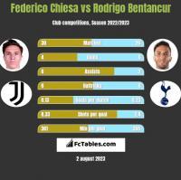 Federico Chiesa vs Rodrigo Bentancur h2h player stats