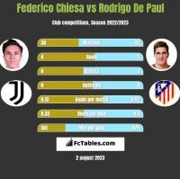 Federico Chiesa vs Rodrigo De Paul h2h player stats