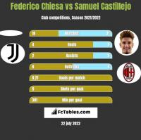 Federico Chiesa vs Samuel Castillejo h2h player stats