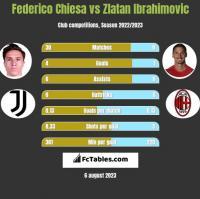 Federico Chiesa vs Zlatan Ibrahimovic h2h player stats