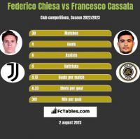 Federico Chiesa vs Francesco Cassata h2h player stats