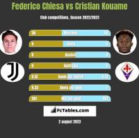 Federico Chiesa vs Cristian Kouame h2h player stats