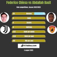Federico Chiesa vs Abdallah Basit h2h player stats