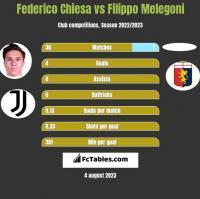 Federico Chiesa vs Filippo Melegoni h2h player stats