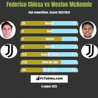 Federico Chiesa vs Weston McKennie h2h player stats