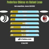 Federico Chiesa vs Rafael Leao h2h player stats