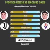 Federico Chiesa vs Riccardo Sottil h2h player stats