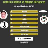 Federico Chiesa vs Manolo Portanova h2h player stats