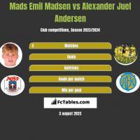 Mads Emil Madsen vs Alexander Juel Andersen h2h player stats