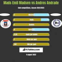 Mads Emil Madsen vs Andres Andrade h2h player stats