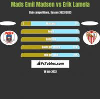 Mads Emil Madsen vs Erik Lamela h2h player stats