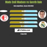 Mads Emil Madsen vs Gareth Bale h2h player stats