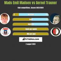Mads Emil Madsen vs Gernot Trauner h2h player stats