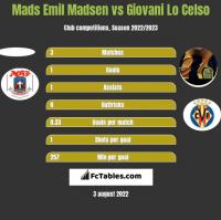 Mads Emil Madsen vs Giovani Lo Celso h2h player stats