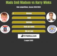 Mads Emil Madsen vs Harry Winks h2h player stats
