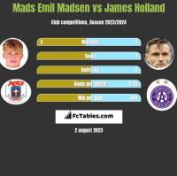 Mads Emil Madsen vs James Holland h2h player stats