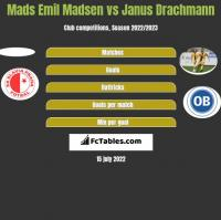Mads Emil Madsen vs Janus Drachmann h2h player stats