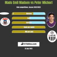 Mads Emil Madsen vs Peter Michorl h2h player stats