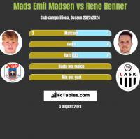Mads Emil Madsen vs Rene Renner h2h player stats