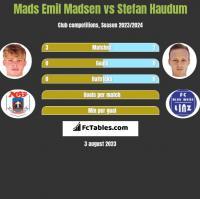 Mads Emil Madsen vs Stefan Haudum h2h player stats