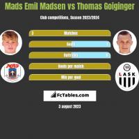 Mads Emil Madsen vs Thomas Goiginger h2h player stats
