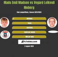 Mads Emil Madsen vs Vegard Leikvoll Moberg h2h player stats