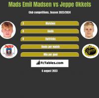 Mads Emil Madsen vs Jeppe Okkels h2h player stats