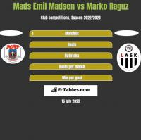 Mads Emil Madsen vs Marko Raguz h2h player stats