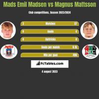 Mads Emil Madsen vs Magnus Mattsson h2h player stats