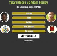 Tafari Moore vs Adam Henley h2h player stats