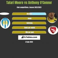 Tafari Moore vs Anthony O'Connor h2h player stats