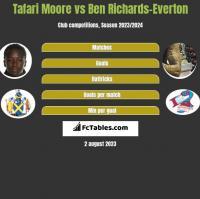 Tafari Moore vs Ben Richards-Everton h2h player stats