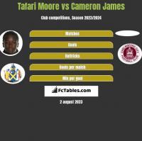 Tafari Moore vs Cameron James h2h player stats