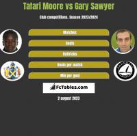 Tafari Moore vs Gary Sawyer h2h player stats