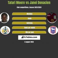 Tafari Moore vs Janoi Donacien h2h player stats