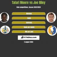 Tafari Moore vs Joe Riley h2h player stats