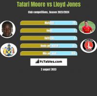 Tafari Moore vs Lloyd Jones h2h player stats
