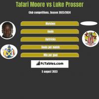 Tafari Moore vs Luke Prosser h2h player stats