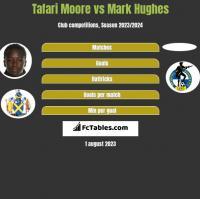 Tafari Moore vs Mark Hughes h2h player stats