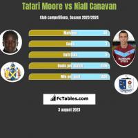 Tafari Moore vs Niall Canavan h2h player stats