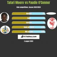 Tafari Moore vs Paudie O'Connor h2h player stats