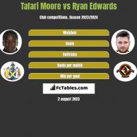 Tafari Moore vs Ryan Edwards h2h player stats