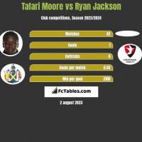 Tafari Moore vs Ryan Jackson h2h player stats