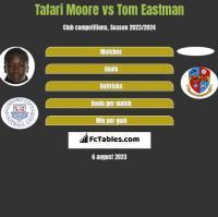 Tafari Moore vs Tom Eastman h2h player stats