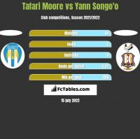 Tafari Moore vs Yann Songo'o h2h player stats