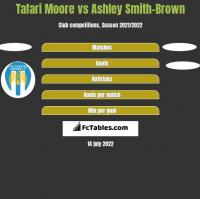 Tafari Moore vs Ashley Smith-Brown h2h player stats