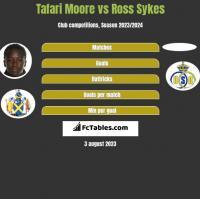 Tafari Moore vs Ross Sykes h2h player stats