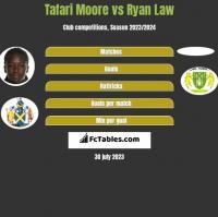 Tafari Moore vs Ryan Law h2h player stats